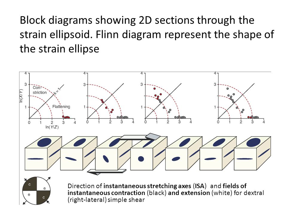 Block diagrams showing 2D sections through the strain ellipsoid