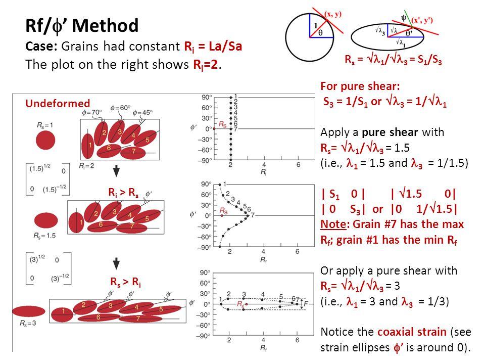 Rf/' Method Case: Grains had constant Ri = La/Sa The plot on the right shows Ri=2.