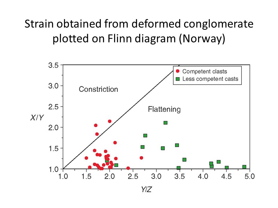 Strain obtained from deformed conglomerate plotted on Flinn diagram (Norway)