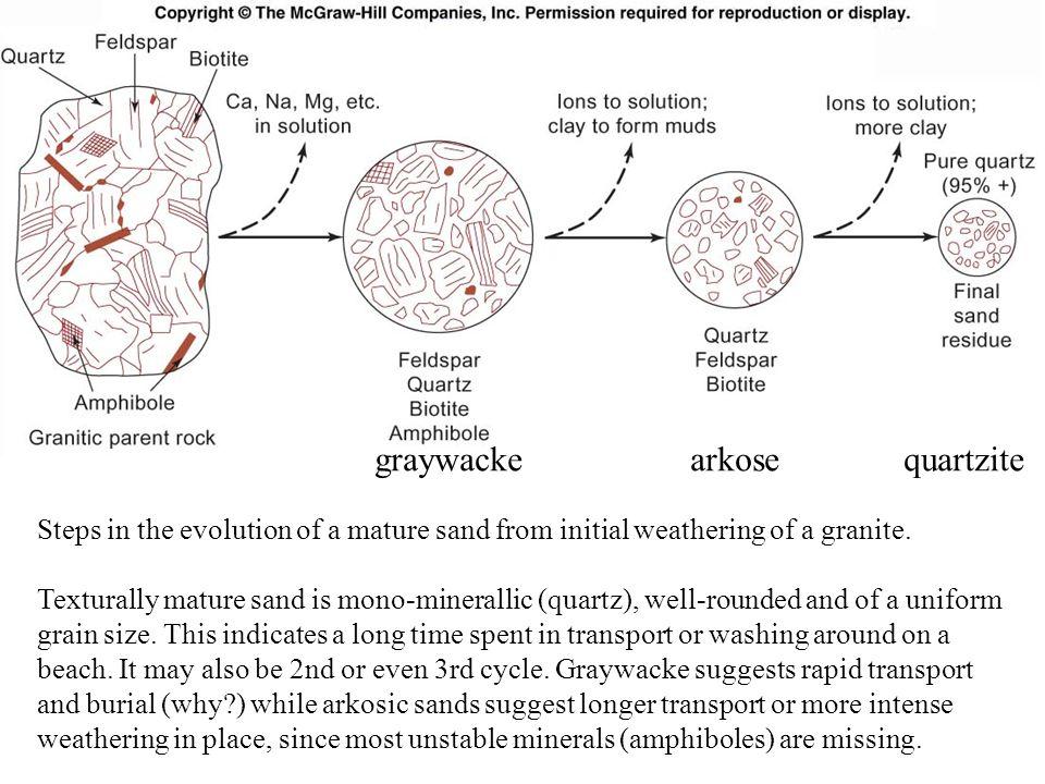 graywacke arkose quartzite
