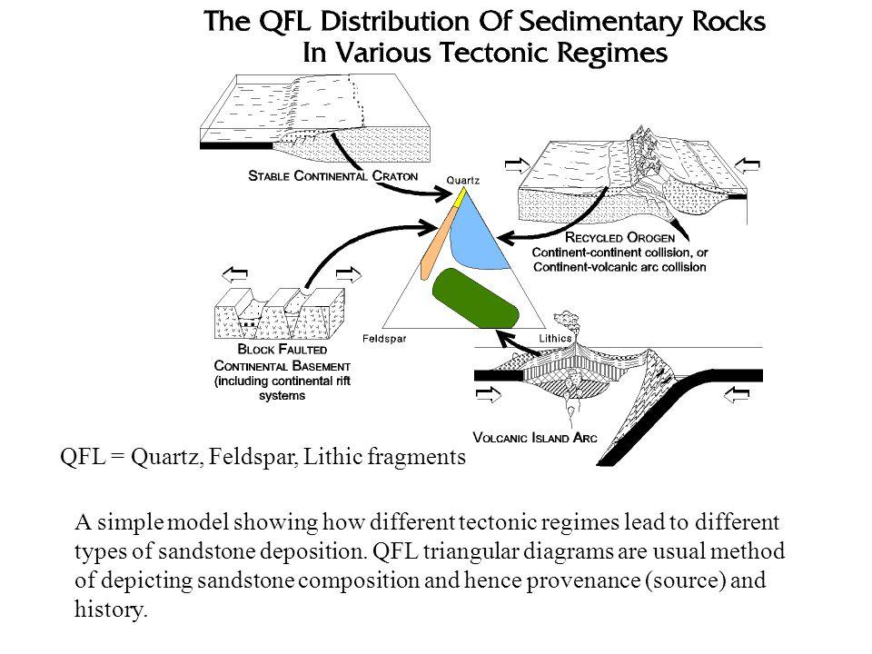 QFL = Quartz, Feldspar, Lithic fragments