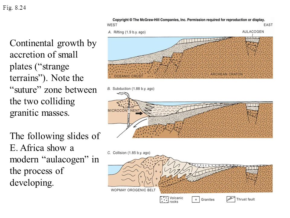 Fig. 8.24 Continental growth by accretion of small plates ( strange terrains ). Note the suture zone between the two colliding granitic masses.