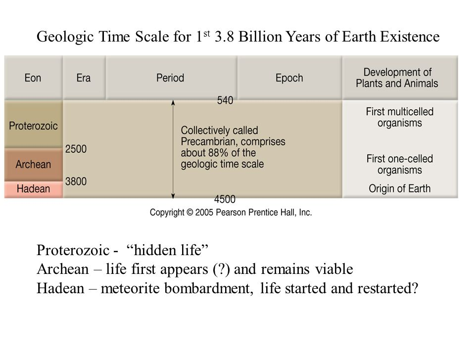 Geologic Time Scale for 1st 3.8 Billion Years of Earth Existence