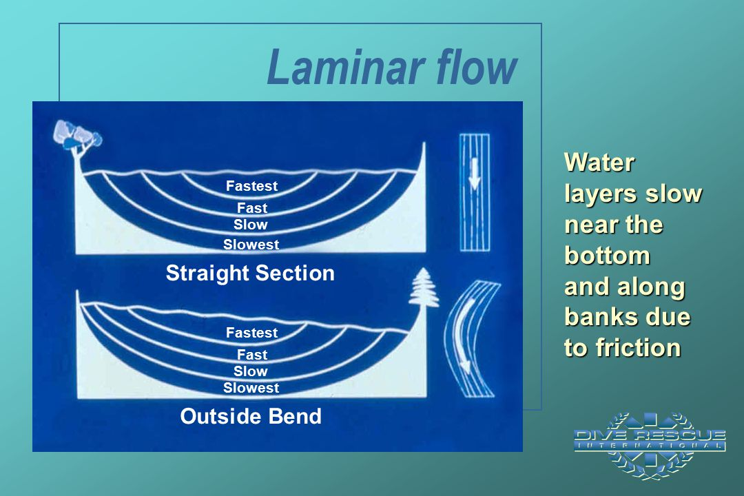 Laminar flow Outside Bend. Straight Section. Fastest. Fast. Slow. Slowest. Water layers slow near the bottom and along banks due to friction.