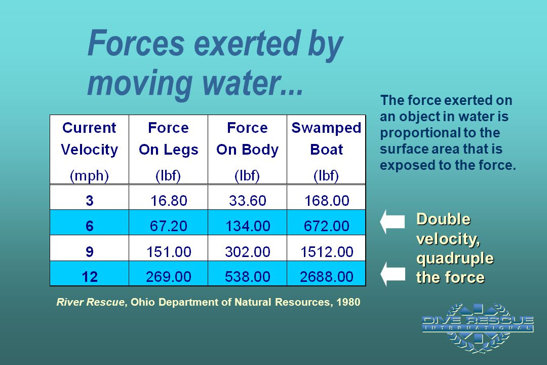 Forces exerted by moving water...