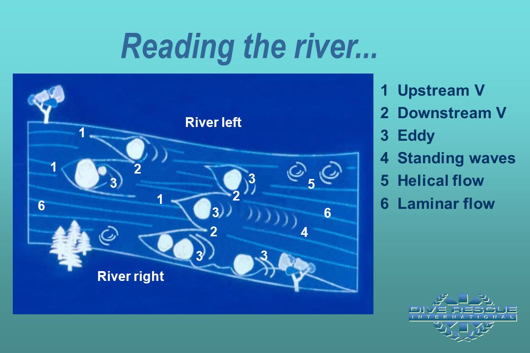 Reading the river... 1 Upstream V 2 Downstream V 3 Eddy