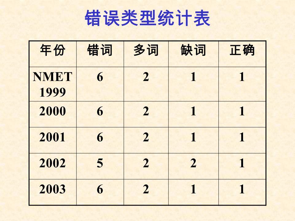 错误类型统计表 年份 错词 多词 缺词 正确 NMET1999 6 2 1 2000 2001 2002 5 2003