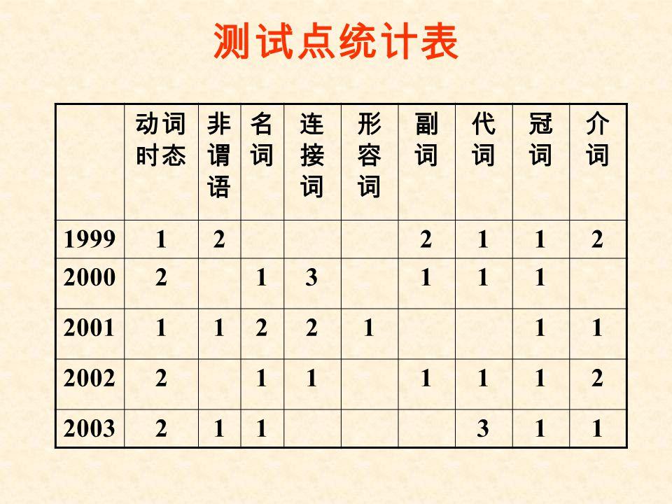 测试点统计表 动词时态 非谓语 名词 连接词 形容词 副词 代词 冠词 介词 1999 1 2 2000 3 2001 2002 2003