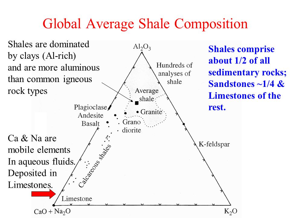 Global Average Shale Composition