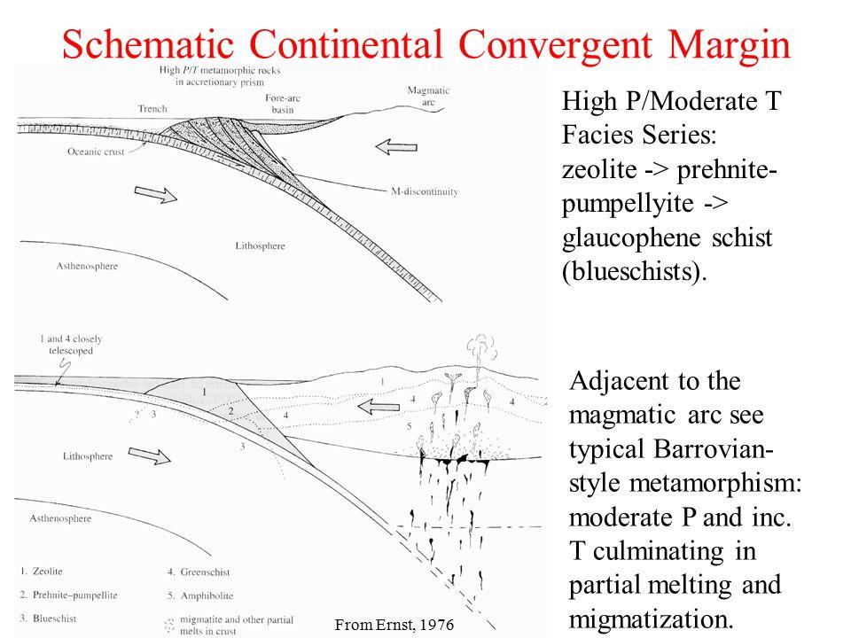 Schematic Continental Convergent Margin