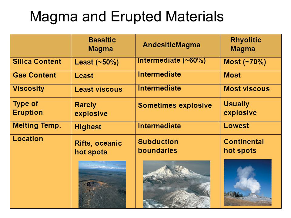 Magma and Erupted Materials
