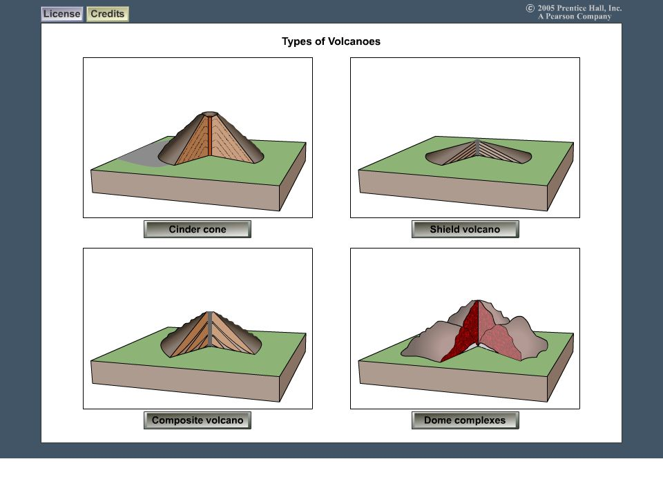 Volcano Types To view this animation, click View and then Slide Show on the top navigation bar.