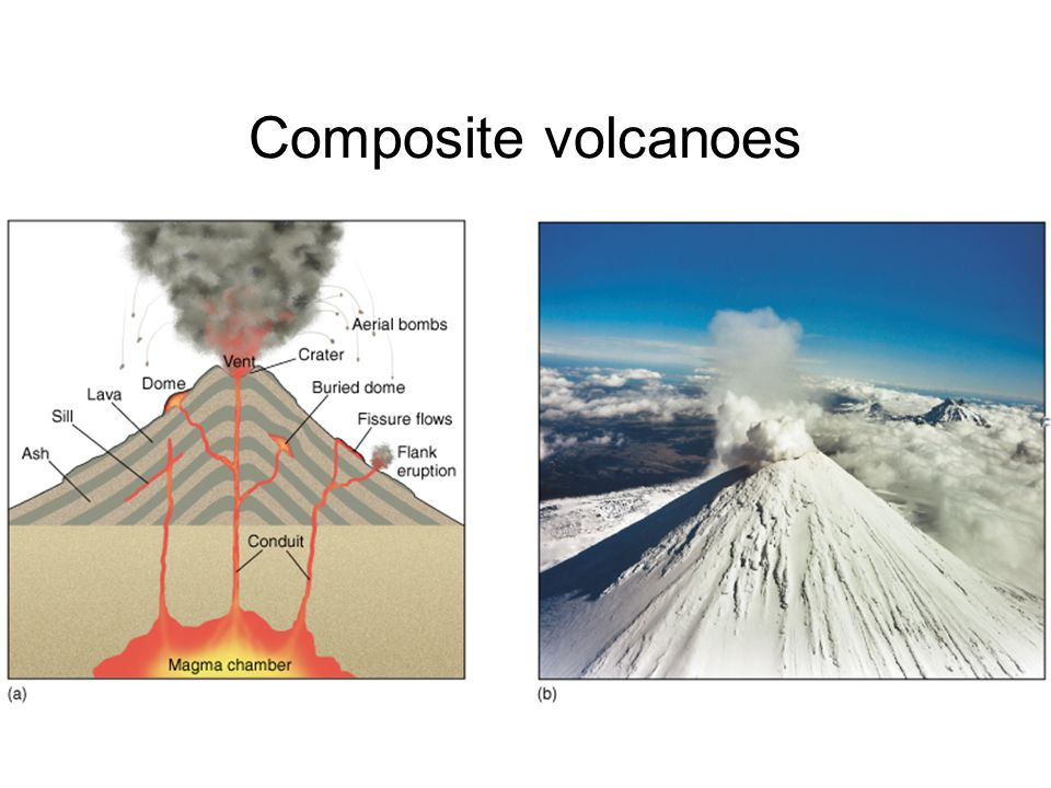 Volcanism Volcanic Features Location and Types of Volcanic ...