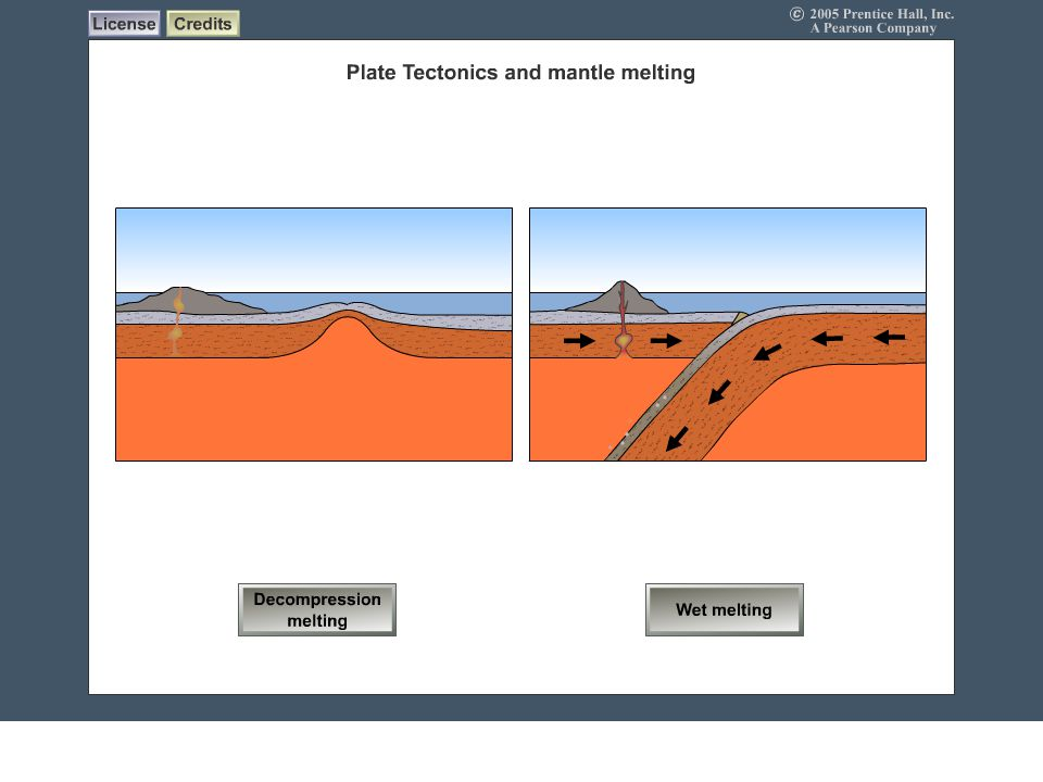 Plate Tectonics and Magma Generation