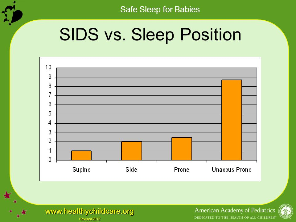SIDS vs. Sleep Position