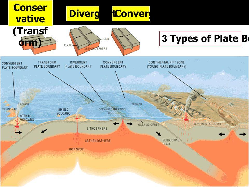 Conservative (Transform) Divergent Convergent 3 Types of Plate Boundaries