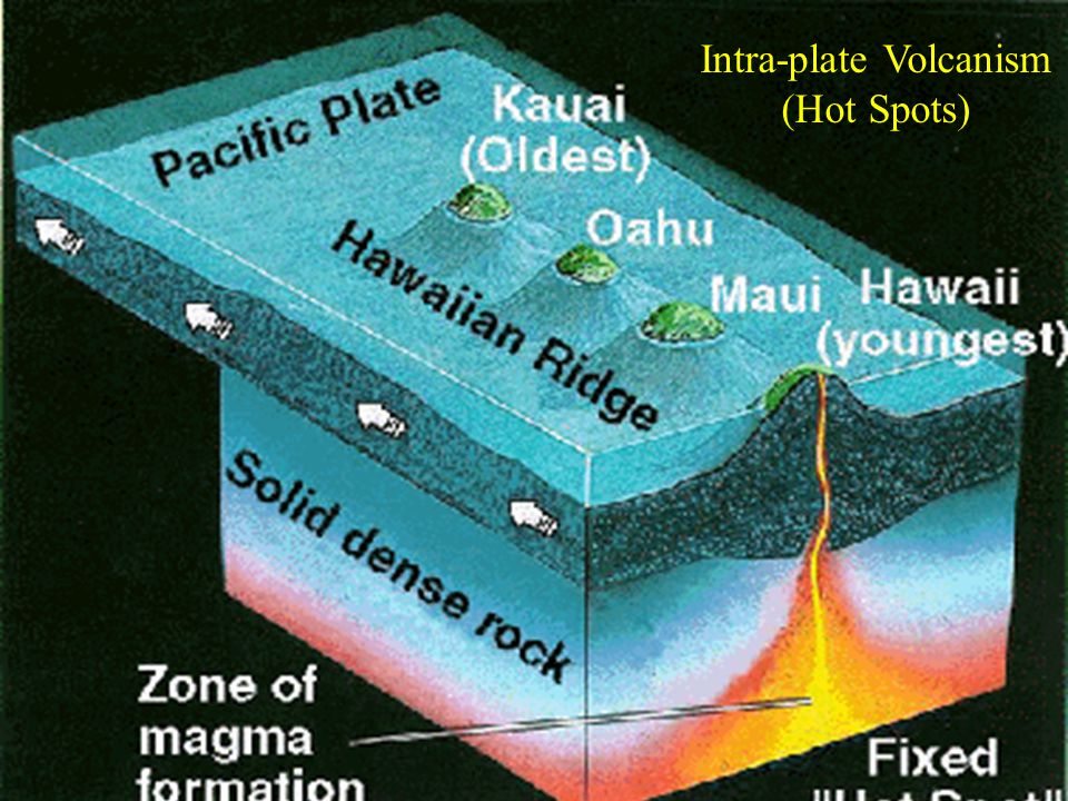 Intra-plate Volcanism