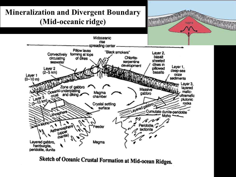 Mineralization and Divergent Boundary