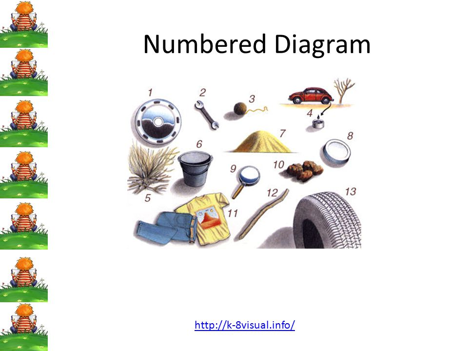 Numbered Diagram http://k-8visual.info/