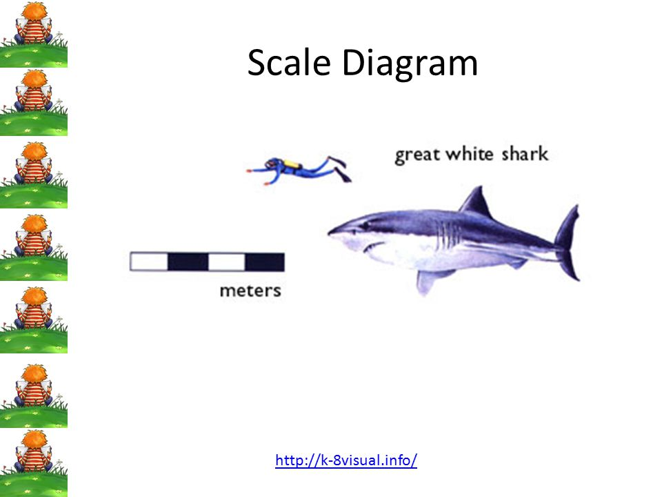 Scale Diagram http://k-8visual.info/