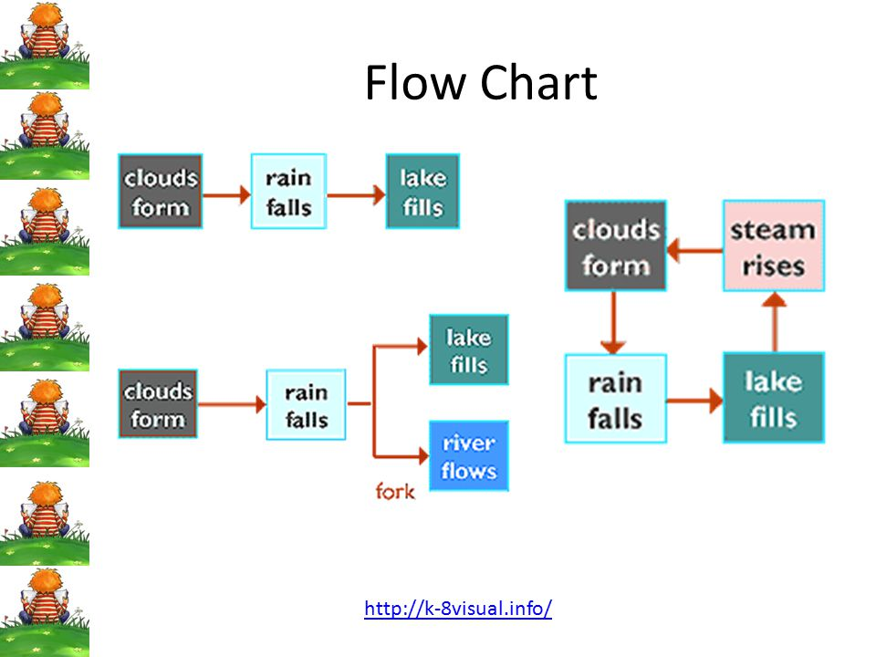 Flow Chart http://k-8visual.info/