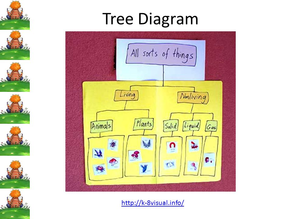 Tree Diagram http://k-8visual.info/