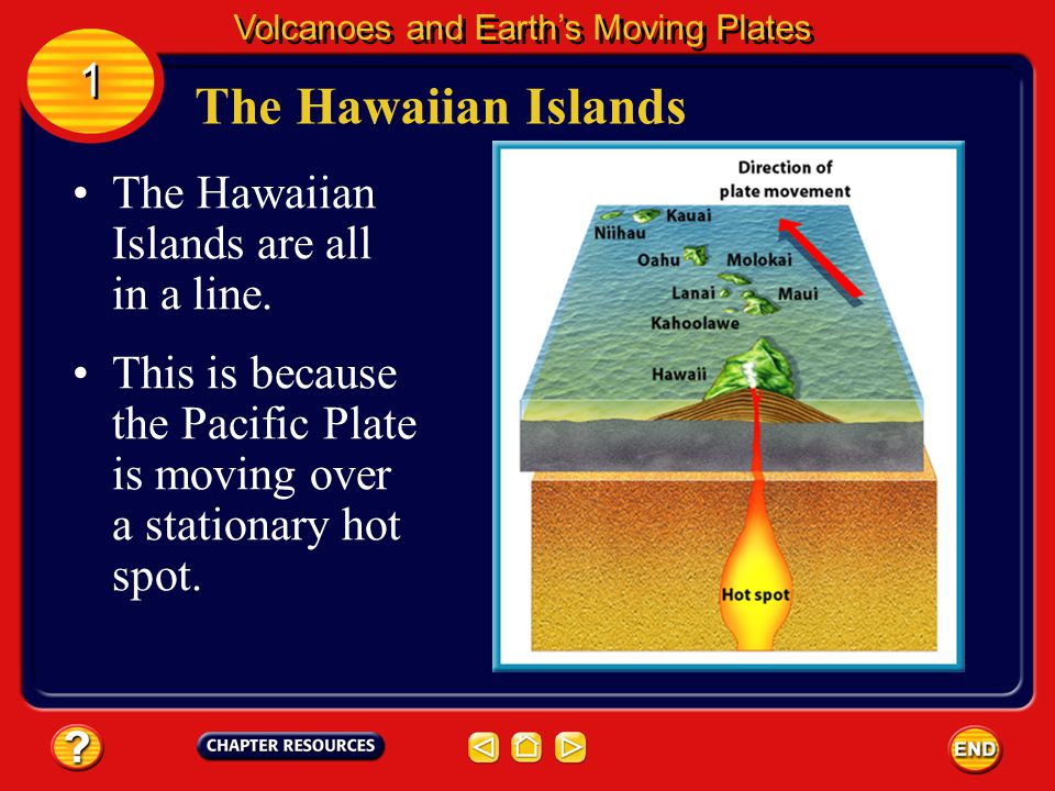 The Hawaiian Islands 1 The Hawaiian Islands are all in a line.