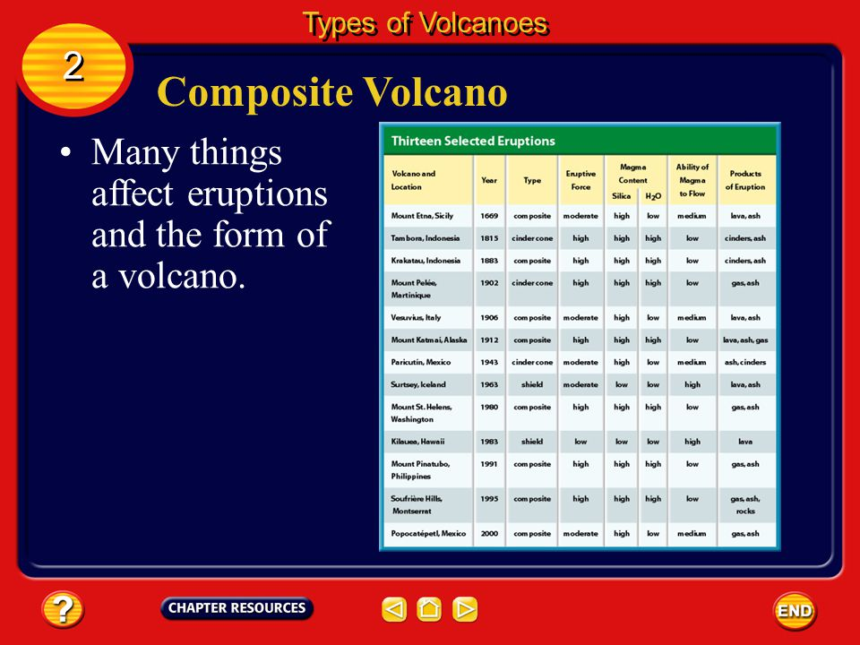 Types of Volcanoes 2. Composite Volcano. Many things affect eruptions and the form of a volcano.