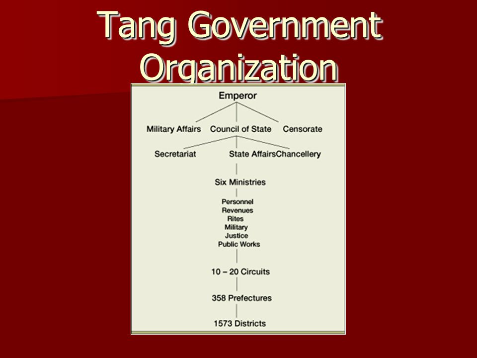 Tang Government Organization