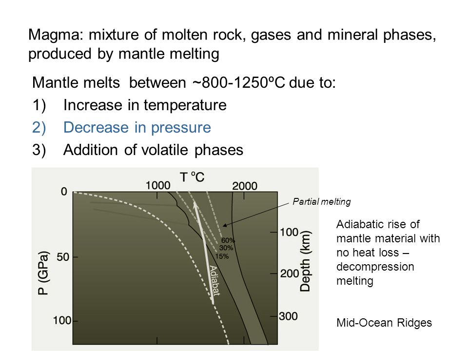 Mantle melts between ~800-1250ºC due to: Increase in temperature
