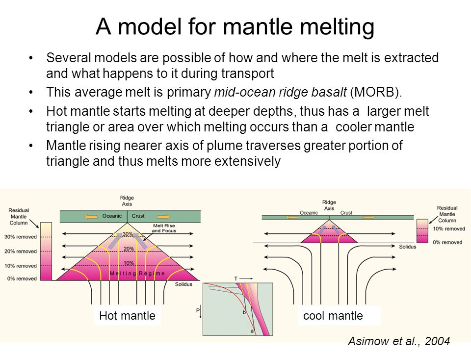 A model for mantle melting