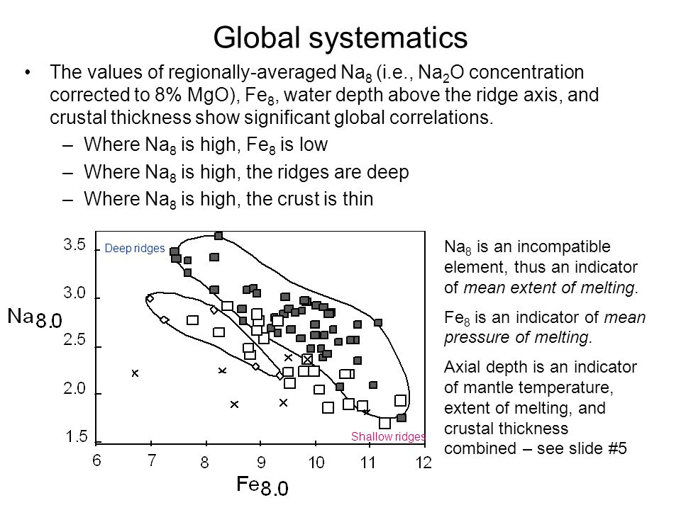 Global systematics