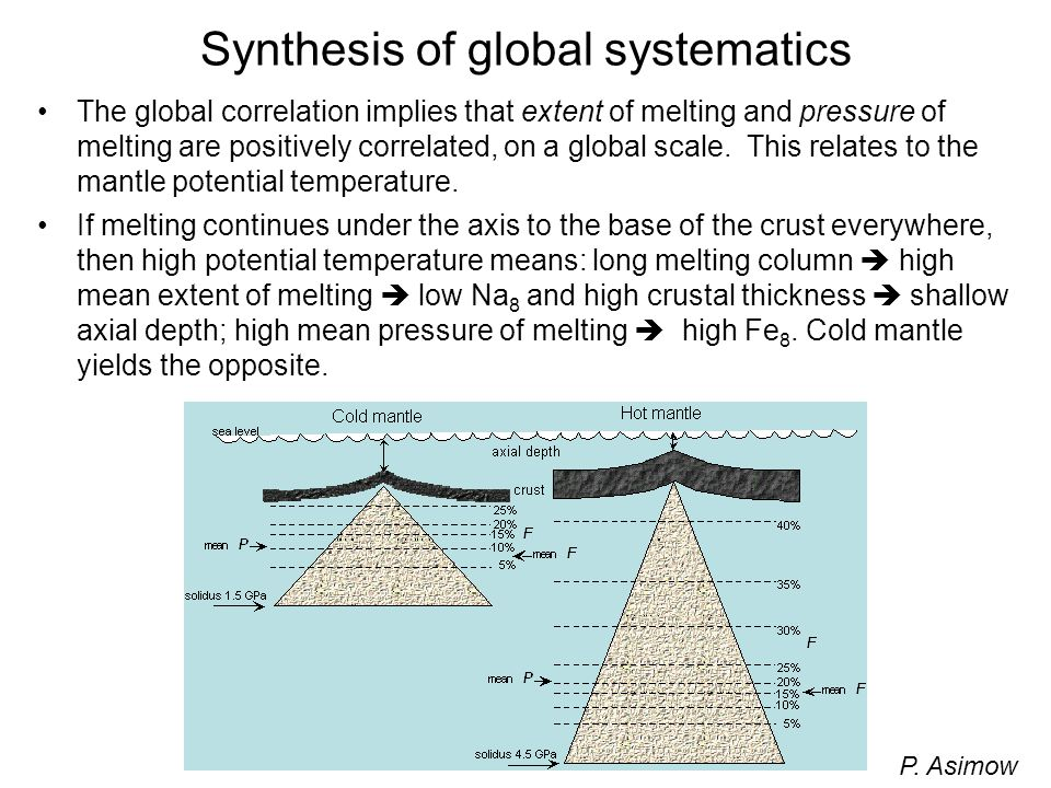 Synthesis of global systematics