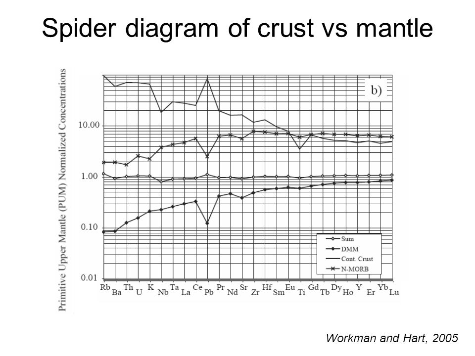 Spider diagram of crust vs mantle