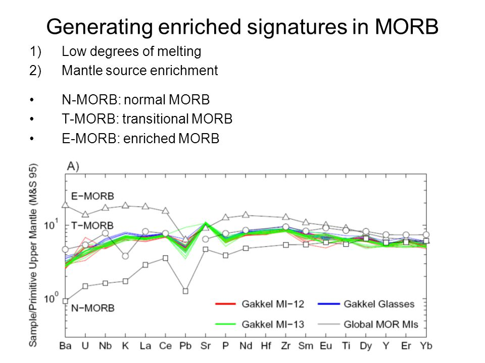 Generating enriched signatures in MORB