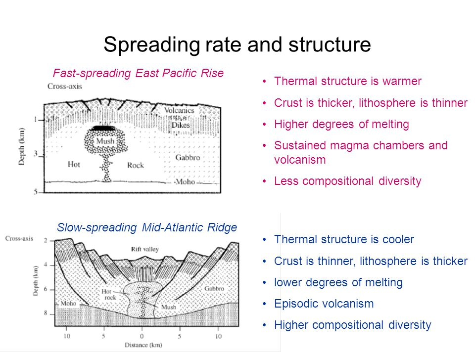 Spreading rate and structure