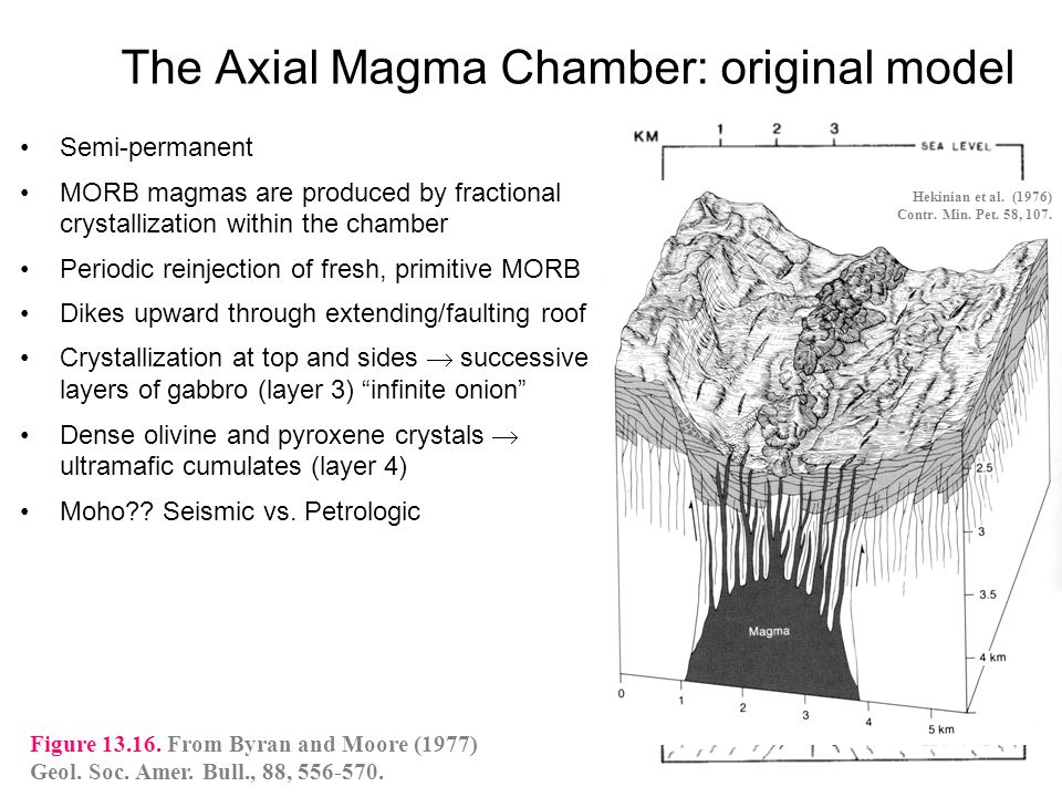 The Axial Magma Chamber: original model