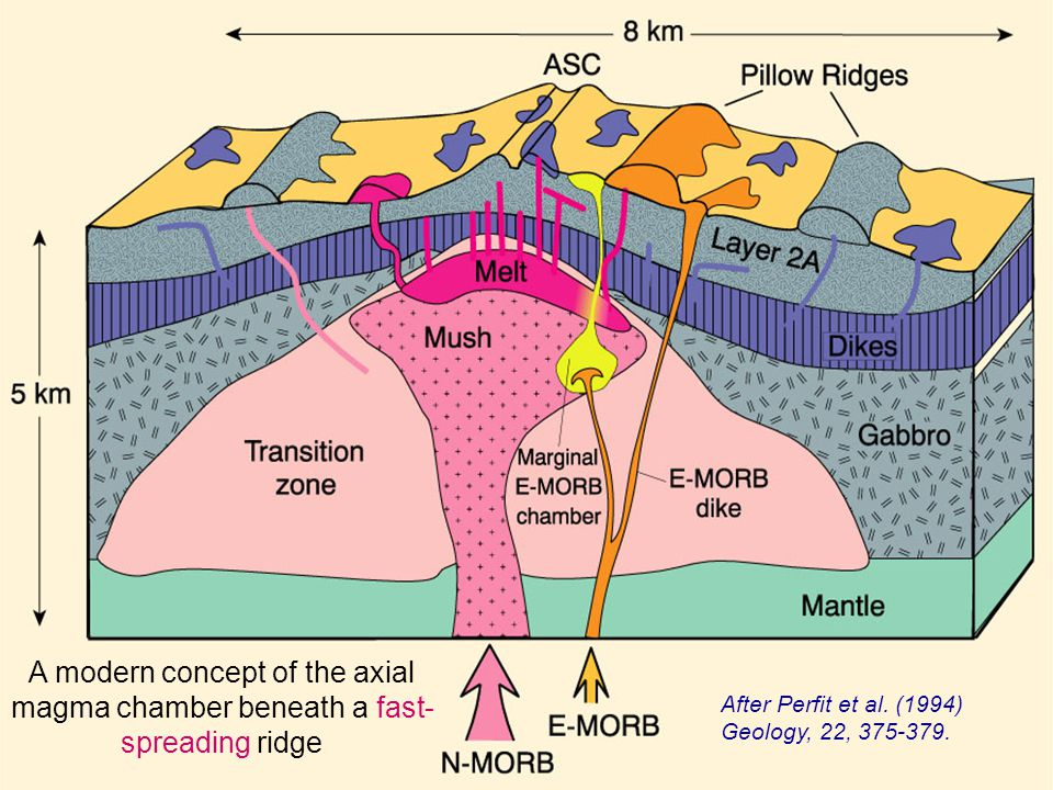 Recent seismic work has failed to detect any chambers of this size at ridges, thus causing a fundamental shift away from this traditional view of axial magma chambers as large, steady-state, predominantly molten bodies of extended duration
