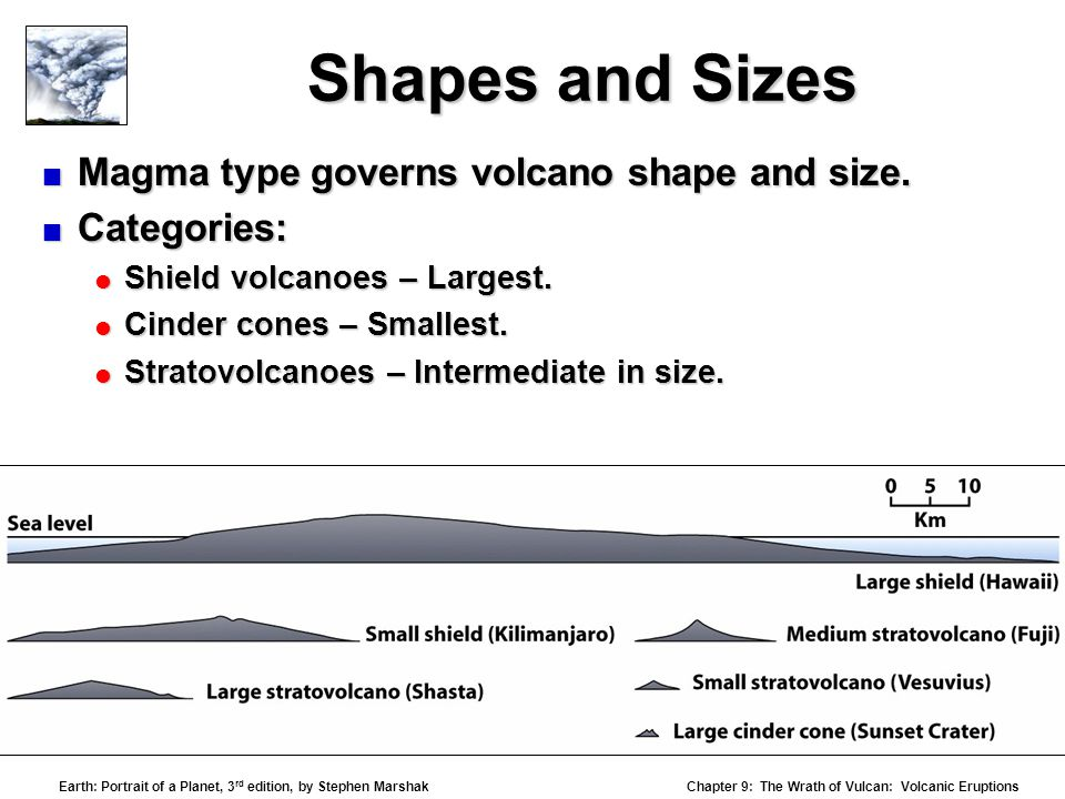 Shapes and Sizes Magma type governs volcano shape and size.