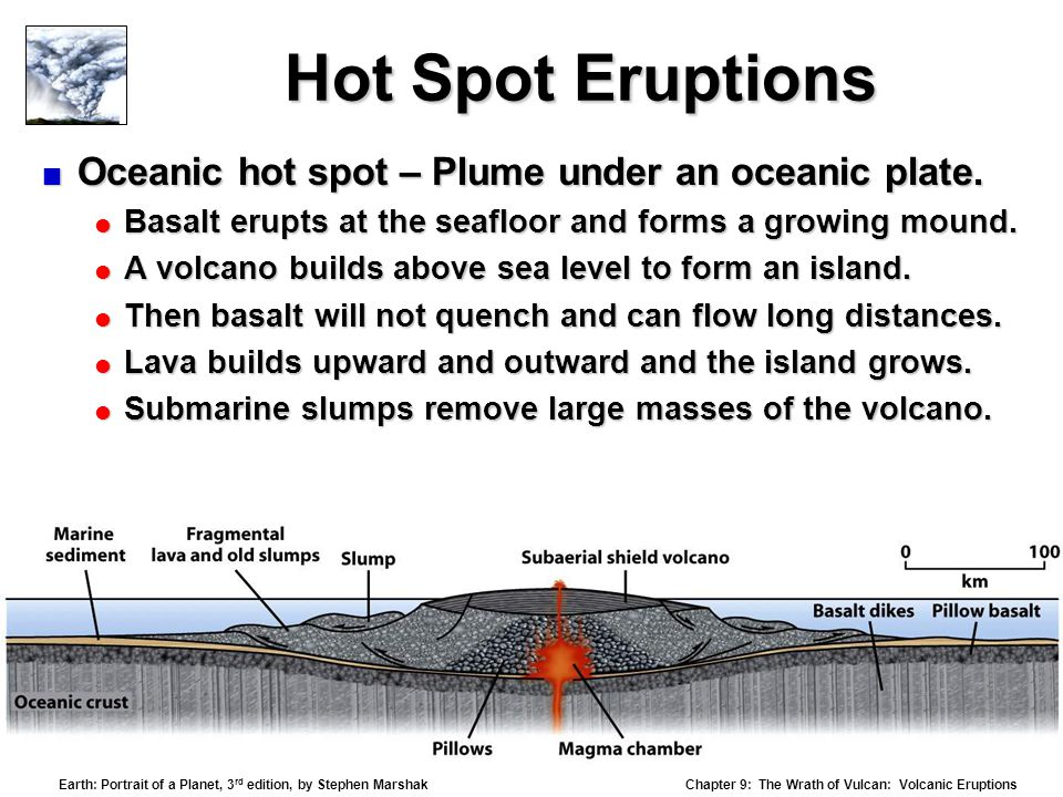 Hot Spot Eruptions Oceanic hot spot – Plume under an oceanic plate.