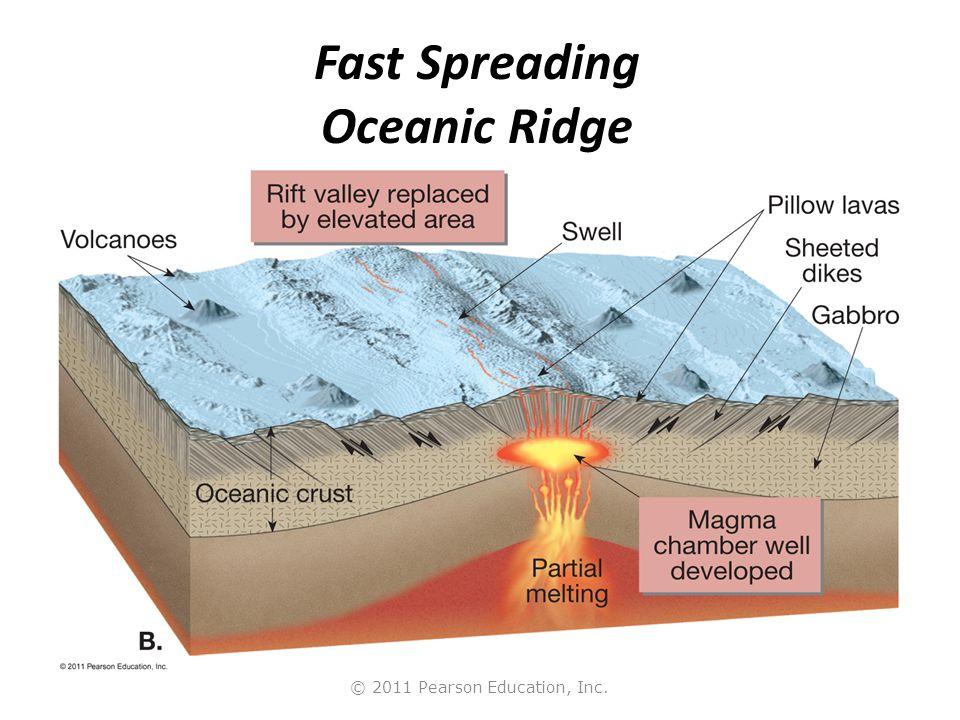 Fast Spreading Oceanic Ridge