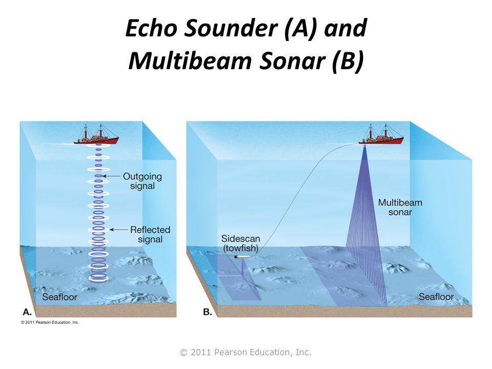 Echo Sounder (A) and Multibeam Sonar (B)