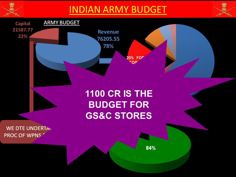 1100 CR IS THE BUDGET FOR GS&C STORES