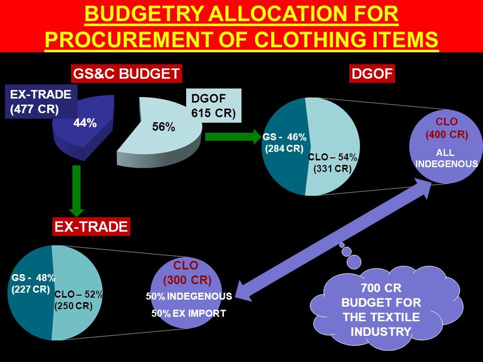 BUDGETRY ALLOCATION FOR PROCUREMENT OF CLOTHING ITEMS