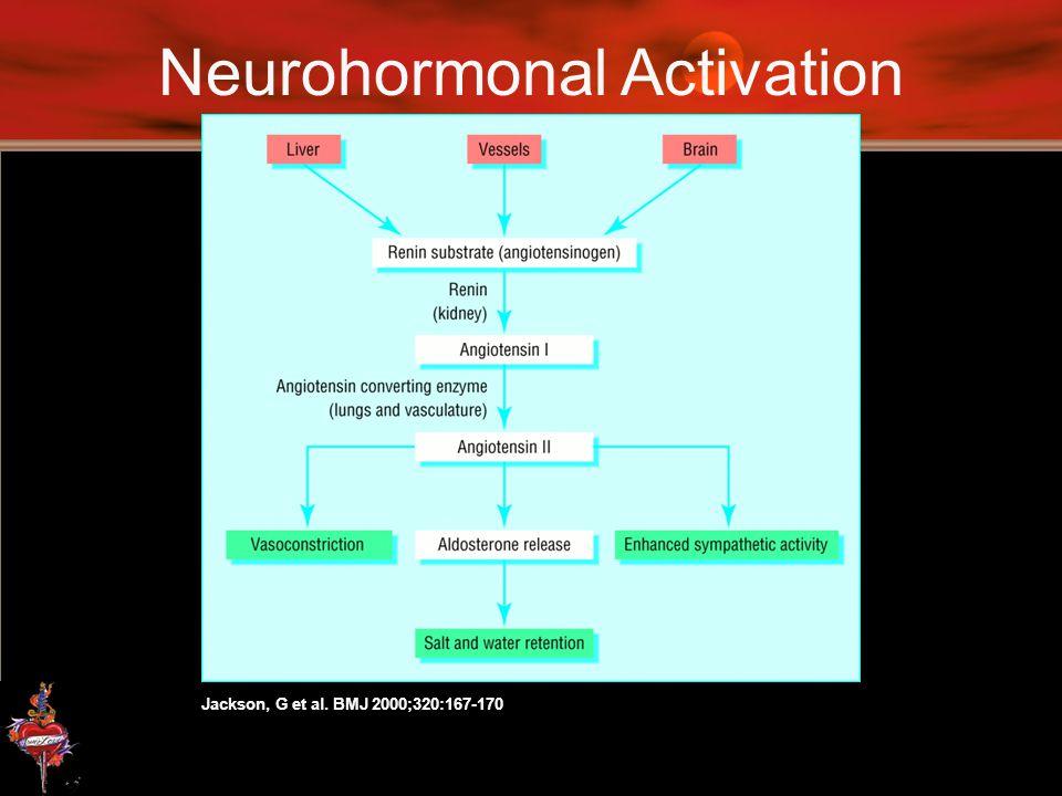 Neurohormonal Activation