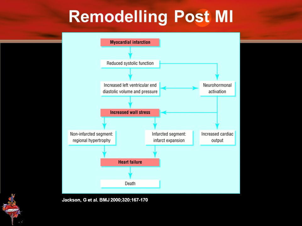 Remodelling Post MI Jackson, G et al. BMJ 2000;320:167-170