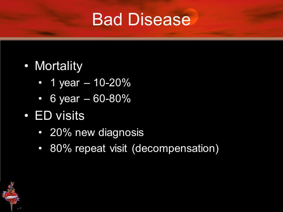 Bad Disease Mortality ED visits 1 year – 10-20% 6 year – 60-80%