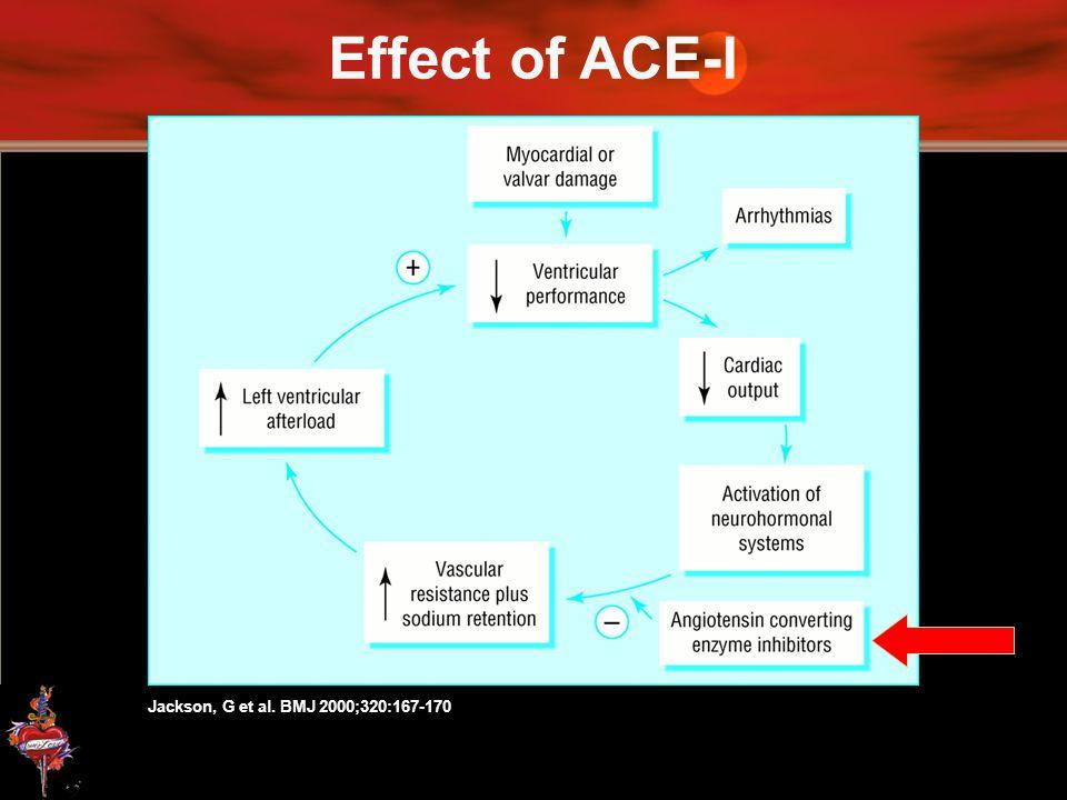 Effect of ACE-I Jackson, G et al. BMJ 2000;320:167-170