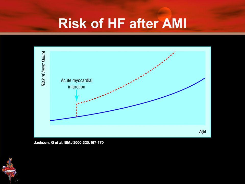 Risk of HF after AMI Jackson, G et al. BMJ 2000;320:167-170
