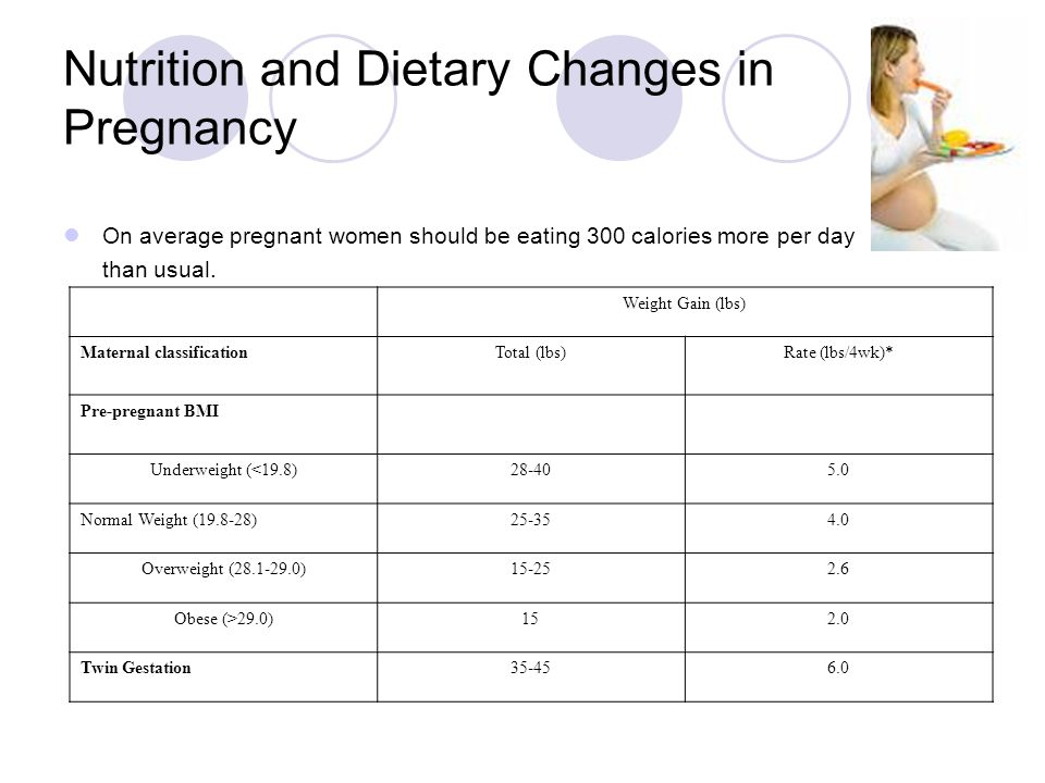 Nutrition and Dietary Changes in Pregnancy
